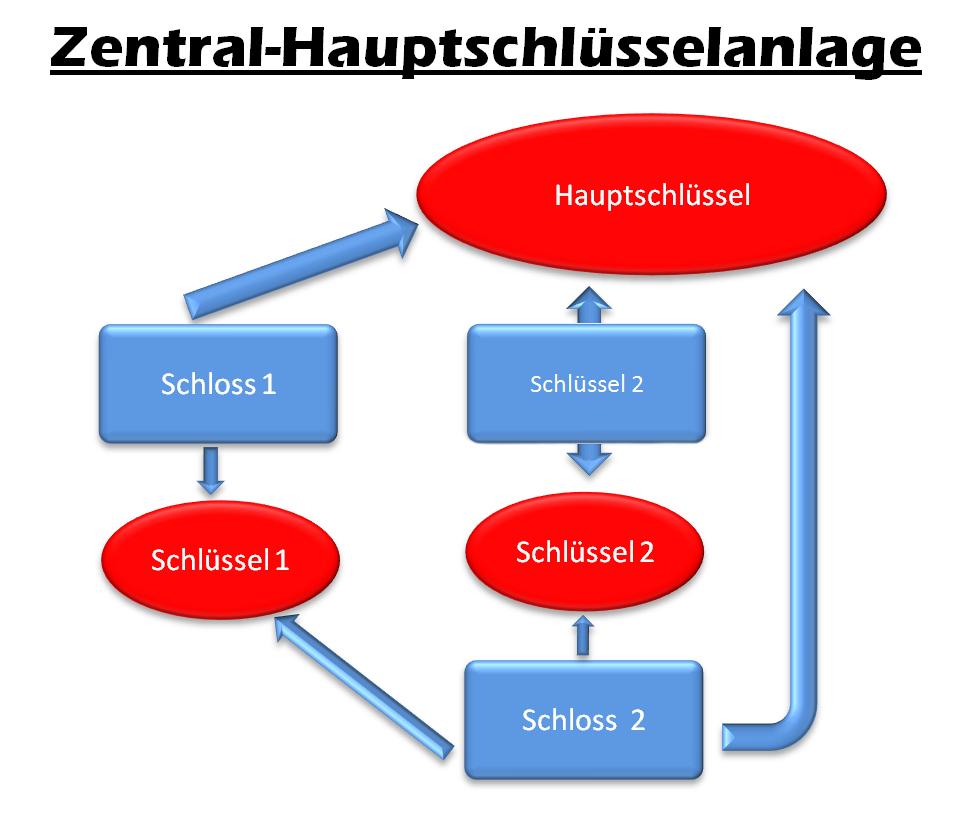 Zentral-Hauptschlüsselanlage